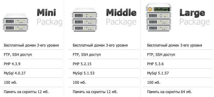 Бесплатный хостинг ru второго уровня бесплатный хостинг yandex